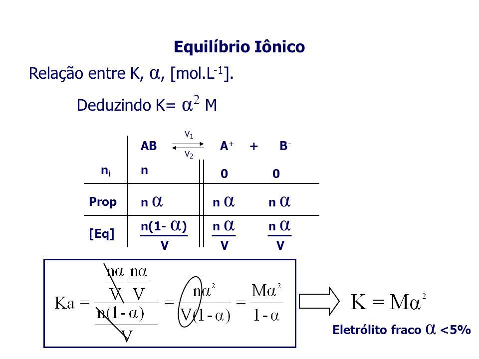 Relação entre K, α, [mol.L-1].